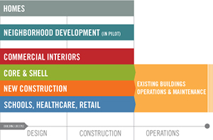 LEED Consulting Services - LEED Categories